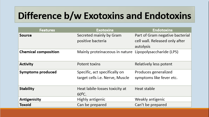 Let differentiate the Exotoxins and Endotoxins in different aspects