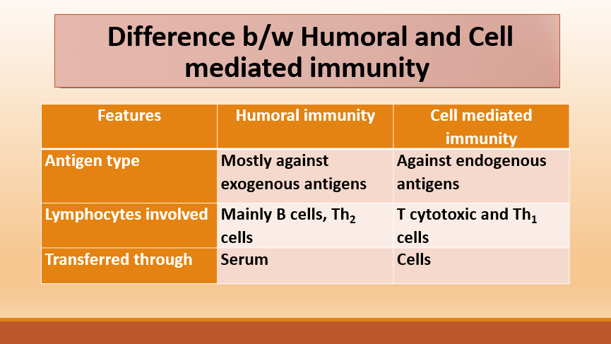 Differentiates mediated immunities, i.e. Humoral and Cell mediated immunity
