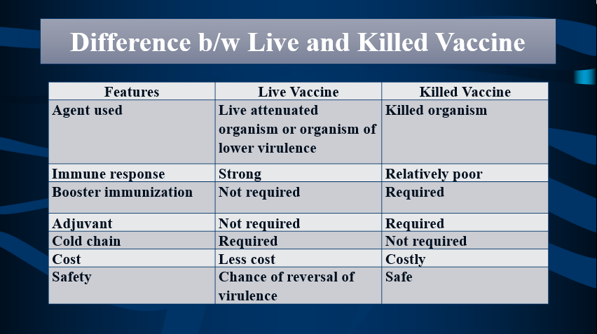 Choose the suitable vaccine by differentiating Live and Killed vaccines