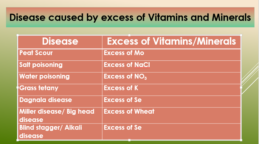 Diseases caused by excess of Vitamins and Minerals in livestock