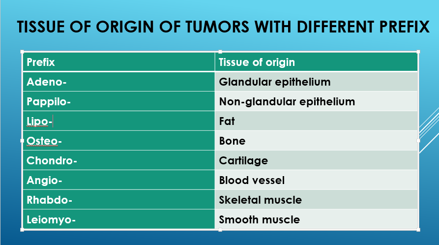 Find out tissue of origin of tumours with different Prefix and Suffix