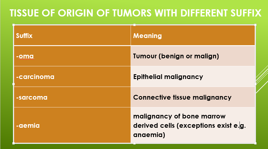 Find out tissue of origin of tumours with different Prefix
