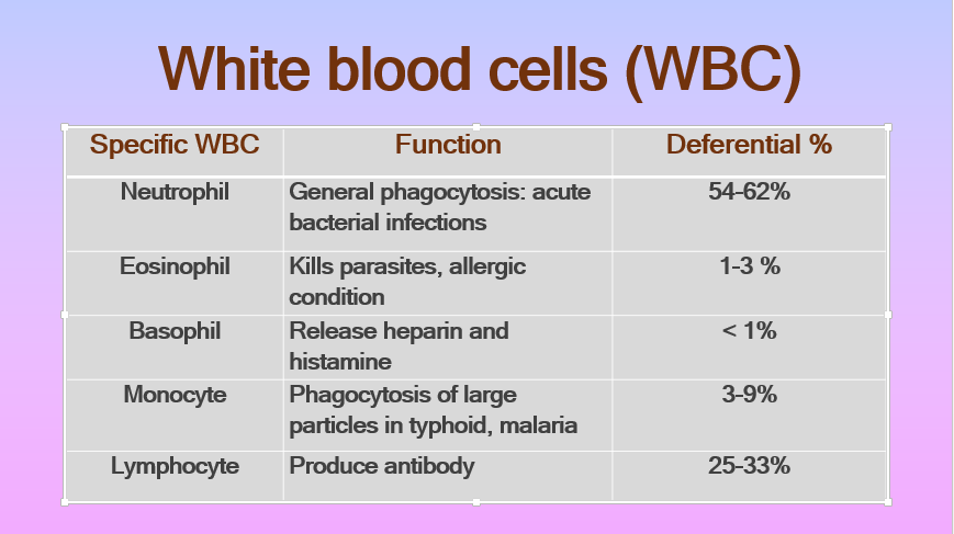 Types, functions and deferential % of White blood cells (WBC)